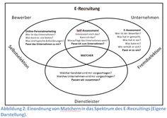 Matcher als neue Facette des E-Recruitings: Implikationen für die Candidate Experience – Gastartikel von Prof. Lars Jansen