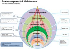 Assetmanagement & Maintenance – Assetmanagement & Maintenance
