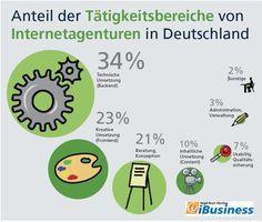 Anteil der Tätigkeits-Bereiche von Agenturen in Deutschland