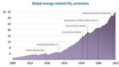 Unfortunately, The World Is Still Barreling Towards Climate Cataclysm   ThinkProgress