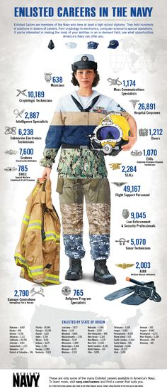 Enlisted Sailors in America's Navy work in various career fields across the world supporting the mission of the Navy. See the size and scope of opportunities available. Navy Life, Navy Mom, Navy Military, Military Spouse, Military Apparel, Military Clothing, Navy Girlfriend, Navy Sailor, United States Navy