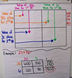 We finally began by multiplication this week! The kids are absolutely loving the matrix box we use to introduce multiplication! They love it because it's super easy. I love it because it shows them the place value involved in mult Math Strategies, Math Resources, Math Activities, Math Games, Fifth Grade Math, Fourth Grade, Sixth Grade, Math Anchor Charts, Math Charts