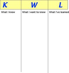I like to use KWL charts as it allows students to draw from prior knowledge!  Information Processing