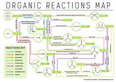 Organic Chemistry reaction map, showing functional group conversions. Organic Chemistry Reactions, Chemistry Help, Chemistry Notes, Teaching Chemistry, Science Chemistry, Physical Science, Science Education, Organic Chemistry Mechanisms, Chemistry Basics