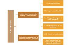 La planificación en la norma ISO 14001 2015