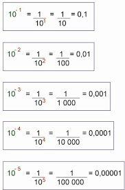 Teaching Methods, Teaching Tools, Decimal, Ks3 Maths, Negative Integers, Mathematics Geometry, Order Of Operations, History Education, Math Numbers