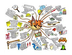 The Mind Map – Give your ideas a visual form: Novel Writing Prep Series Mind Map Art, Mind Maps, Design Mind Map, Design Art, Kreative Mindmap, Mind Map Template, Mental Map, Elements And Principles, Time Management Skills