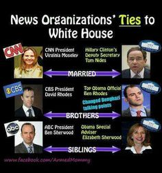 Image result for Mainstream media ties to politics