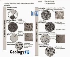 Sedimentary Textures and Classification of Clastic Sedimentary Rocks | Geology IN
