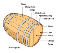 Wine Barrel Furniture and wine barrel accessories made from actual retired wine barrels. Their uses vary from each room of your home or cabin to your patio, garden, wine room and wine cellars