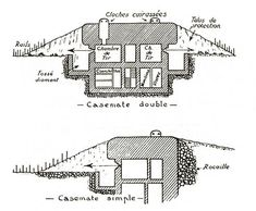This is a diagram of a trench, you can see where the