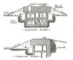 Casemate de la ligne Maginot (vues en coupe)