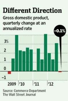 2-1-13 US economy contracts for first time since recovery