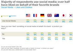 """Study: Of Social Network Users *Do Nothing* When Their Friends """"Like"""" A Brand Social Bar, Likes And Dislikes, Social Media Branding, Facebook Likes, Study, Marketing, Learning, Friends, Infographics"""