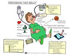 Nursing Mnemonics and Tips: Peritonitis