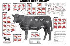 Traducción de los cortes de carne (Venezuela)