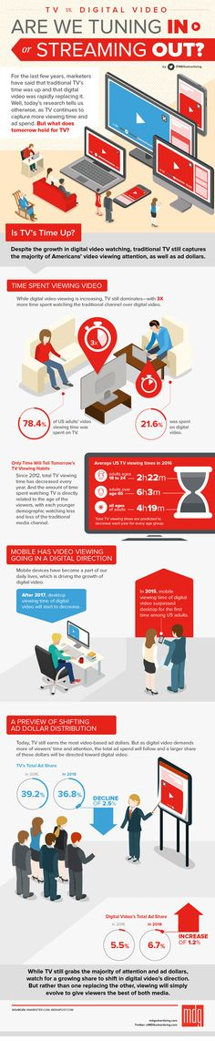 TV vs. Digital Video: Are We Tuning In or Streaming Out? [Infographic]  http://www.mdgadvertising.com/blog/tv-vs-digital-video-are-we-tuning-in-or-streaming-out-infographic/