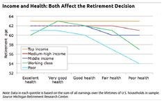Income & health both affect the retirement decision