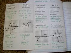 Algebra 2 Describing Graphs Unit