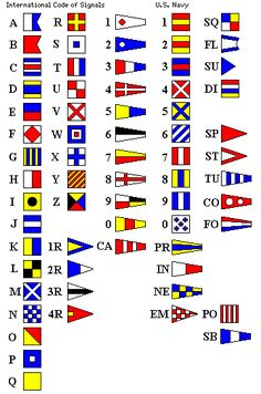 military alphabet call signs chart | Les signaux maritimes internationaux actuels