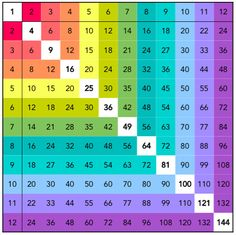 Multiplication table with square numbers Multiplication Chart, Teaching Multiplication, Teaching Math, Montessori Education, Homeschool Math, Math Worksheets, Math Resources, Math Games, Math Activities