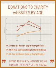 New report: Who is giving through your charity's website?