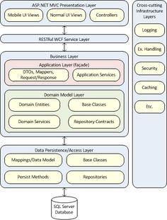 Azure Certification Path Business continuity, Cloud data