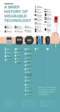 History of Wearable Tech infographic Wearable Computer, Wearable Device, Wearable Technology, Digital Technology, Technology Gadgets, Quantified Self, Google Glass, Visualisation, Data Visualization