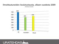 Seuranta 8/2014: Projektilaisten koulutustausta vuodesta 2009 alkaen.