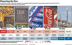 Blue chips sing the blues: 1/3 of companies in the DJIA have posted flat or shrinking revenue http://on.wsj.com/1ovpZ25