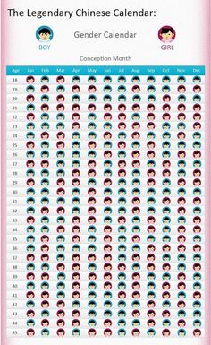 This is interesting.it was true for me Conception Calendar, Conception Date, Chinese Gender Calendar, Gender Prediction Chart, Finding Out Baby Gender, Baby Gender Predictor, Baby Life Hacks, Pregnancy Calculator, Calendar Girls