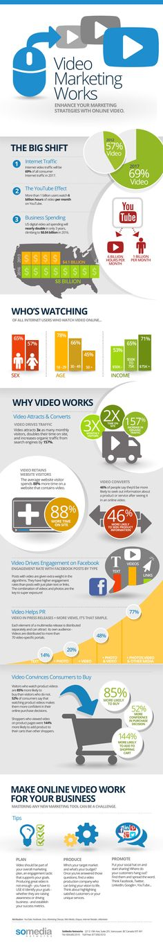 video marketing works, infographic