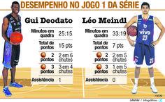 JuRehder - Infográfico desempenho Basket, para o JC Bauru/SP