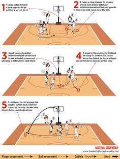 Double screen produces wing 3-pointer