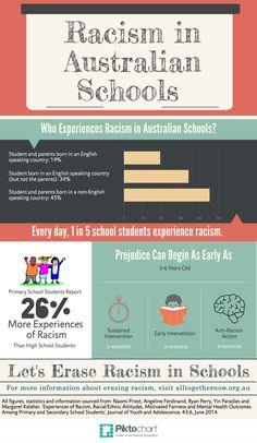 Racism in Schools Australian Best Health Infographics