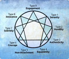 The Enneagram of the Virtues with Russ Hudson | The Shift Network