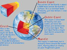 Excellent idea for teaching the layers of the earth. Includes a recipe for an edible earth.