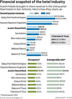 For first time, Austin outpaces San Antonio in hotel revenue