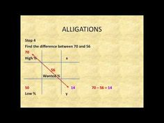 PTCB Math Review: Concentration and Dilutions: Alligations Alternate - YouTube