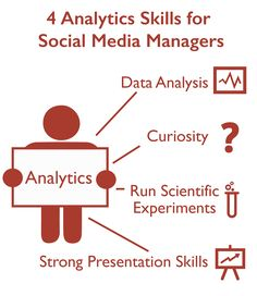 What ID Look For In A Social Media Manager A Fictional Job