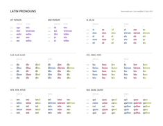 Printing Education For Kids Printer Printing Videos Glasses Code: 4170341625 Latin Language Learning, Teaching Latin, Learning Spanish, Spanish Music, Foreign Language, Sign Language, Latin Grammar, Learn Spanish Free, Classical Latin