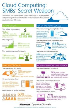 Cloud Computing for SMBs