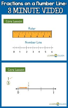 Learnzillion teaches fractions on a number line in a 3 minute video.