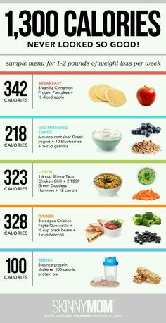 Hard to believe this amount of food is only 1300. Find vegan alternatives. A Day of Food: What To Eat To Lose Weight [INFOGRAPHIC]