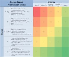 Demand Work Prioritization Matrix - IT Portfolio and Project Management