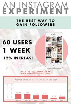 60 Instagram Users Helped Me Find The Best Way to Gain Followers