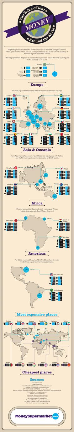 The Value of Money from Around the World