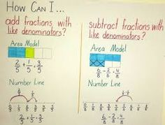anchor charts for third grade - Google Search