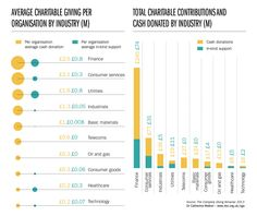 Charitable giving by businesses