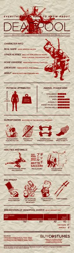 Everything you need to know about Deadpool: A superhero infographic designed by BuyCostumes.com.